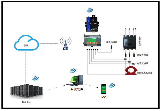 智慧用电监管服务平台