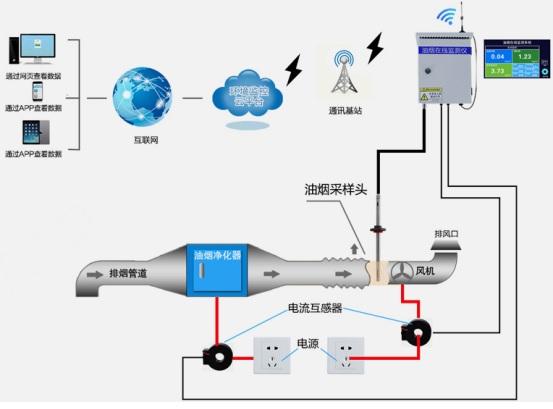 智慧环保和油烟监管服务平台-福建白云科技